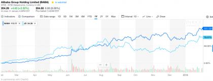 Alibaba vs JD.com 1-year performance as at 31 January (Source Yahoo Finance)