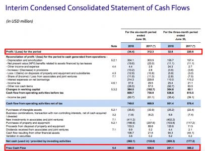 CMA cash flows (source: CMA CGM)