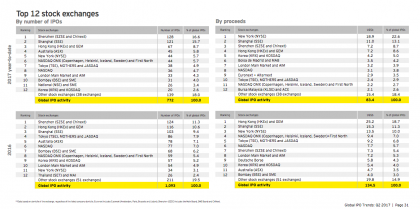 IPO trends (Source www.ey.com)