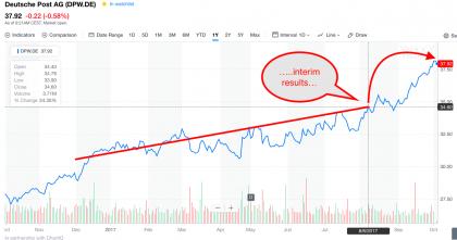 DP-DHL share price (source Yahoo Finance)