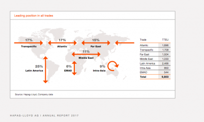 Mapping trades (Source Hapag-Lloyd)