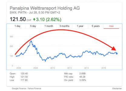 Panalpina share price