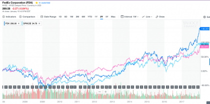Fedex vs DP-DHL vs UPS (source Yahoo Finance)