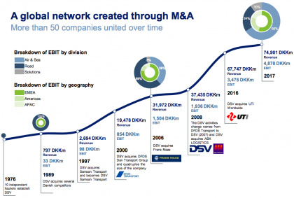 Network (source DSV)