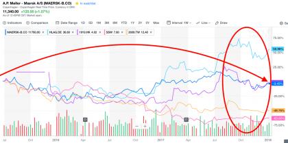 Maersk, Hapag, Yang Ming, Seaspan, and Cosco (HK listing), source Yahoo Finance