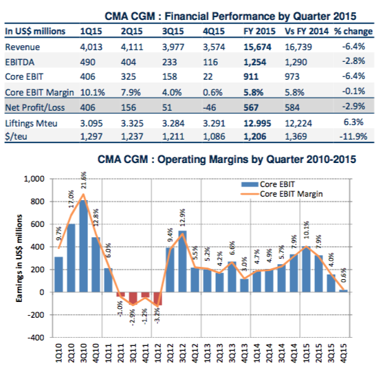 Analysis – how long before CMA CGM heads to the stock market