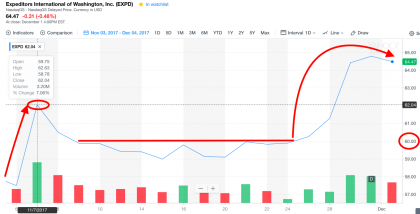 Expeditors (EXPD) share price (Yahoo Finance)