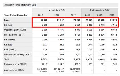DSV is projected double Ebitda in 2020 vs 2015 (source: marketscreener.com)