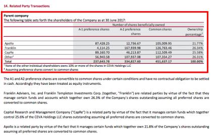 CEVA shareholding structure (source CEVA)