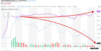 OOIL vs Cosco (Source: Yahoo Finance)