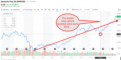 DP-DHL long-term share price (source Yahoo Finance)