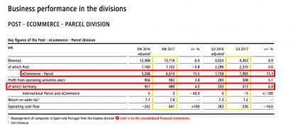 "DP-DHL's ""Post -- eCommerce – Parcel"" (Source DP-DHL 3Q results)"