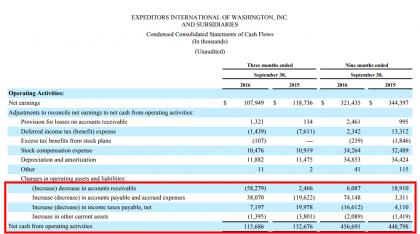 EXPD cash flow 3m/9m 2016 vs 2015 (Source EXPD)
