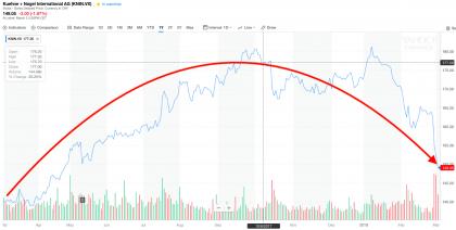 K+N share price (source Yahoo)