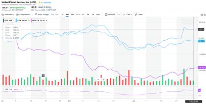 UPS vs rivals (Source: Yahoo Finance)