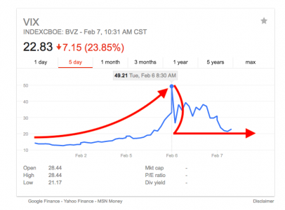 Volatility Index (Source Google Finance)