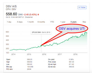 Value accretion fueled by M&A and M&A talk (source Google)