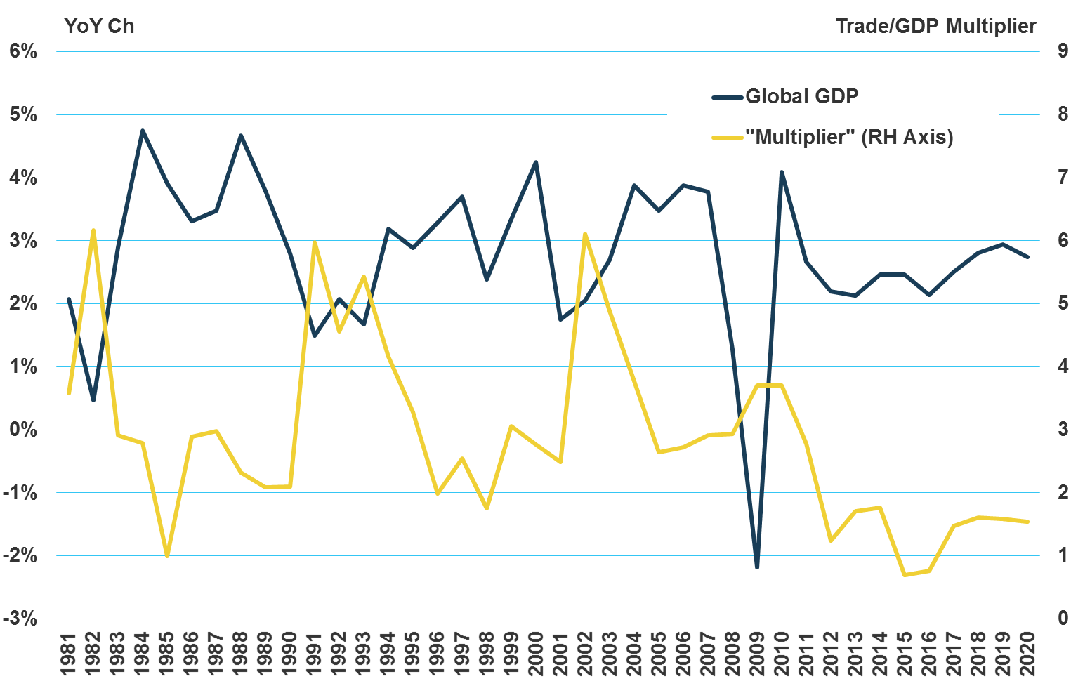 Gdp and container growth a relationship at an end the loadstar chart 1 the tradegdp multiplier has not been at a steady nvjuhfo Choice Image