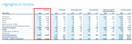 APMM revenue/profits break-down. (Source Maersk Q3 results)
