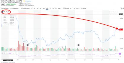 UPS share price (Source: Yahoo Finance)