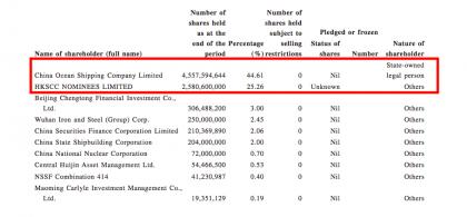 Cosco core shareholders (Source: COSCO)
