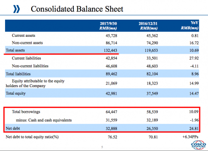Cosco balance sheet (source Cosco)