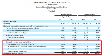 EXPD cash flow 3m/9m 2015 vs 2014 (Source EXPD)