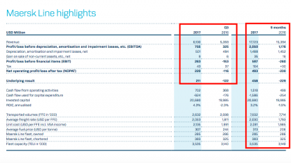 Maersk Line Q3 and nine-month results (source Maersk Q3 results)