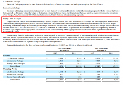 UPS operations break-down (Source UPS)