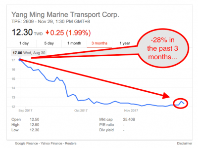 Yang Ming Share price (Source Google Finance)