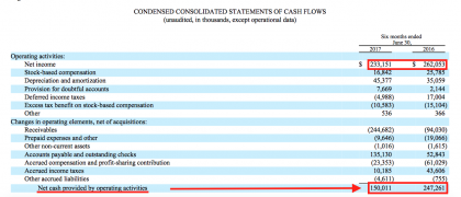 CHRW operating cash flow 1H (source CHRW)