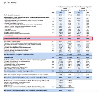 CMA CGM cash flow statement (Source CMA CGM)