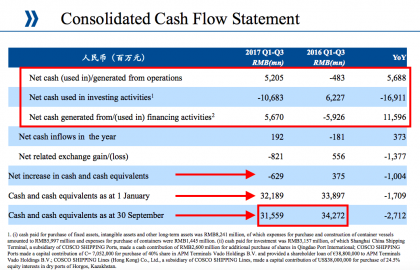 Cosco cash flows (Cosco Q3 presentation)