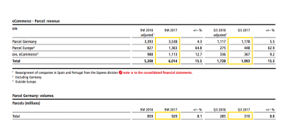 e-commerce & parcel results (Source DP-DHL 3Q results)