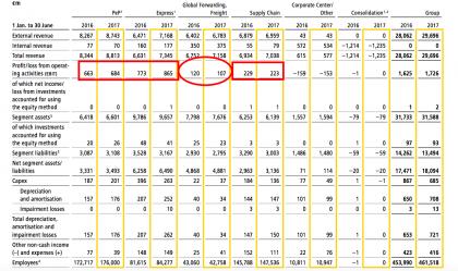 Ebit per unit (source DP-DHL interim results)