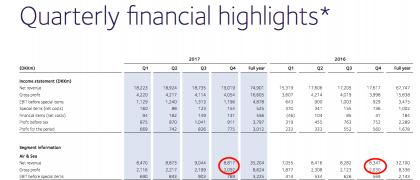DSV financials and ocean freight number (Source DSV)