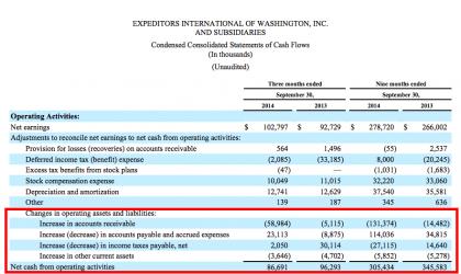 EXPD cash flow 3m/9m 2014 vs 2013 (Source EXPD)