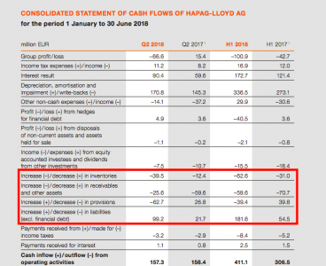 Hapag cash flows and WCM (source: Hapag)