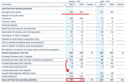 K+N cash flows (Source K+N)