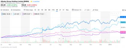 Alibaba vs JD.com vs Kuehne + Nagel vs EXPD 9-month performance (Source Yahoo Finance)