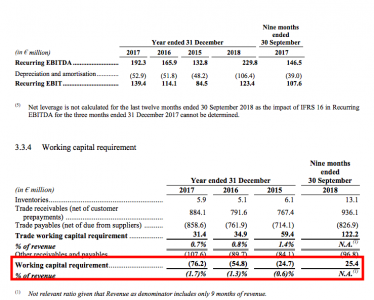 Ebitda, ebit and working capital (source Gefco)