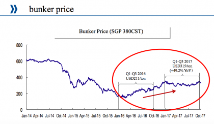 Bunker prices (source Cosco)