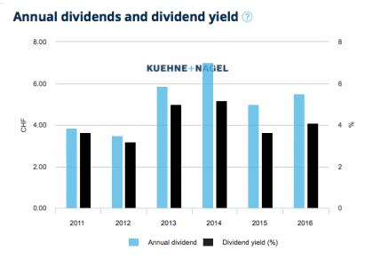 K+N dividend and yield (Source K+N)