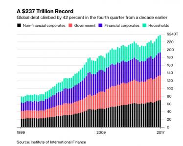 Record debts (Source: Bloomberg)