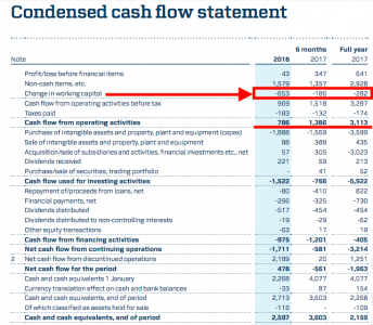 APMM cash flows and working capital