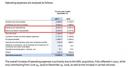 operating expenses (Source: CMA CGM)