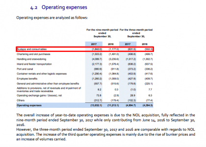 CMA CGM expenses (source CMA CGM)