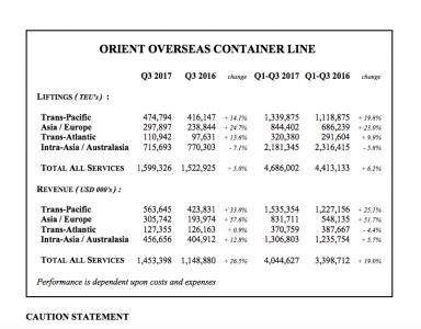 OOCL key 3Q figures (Source: OOCL)