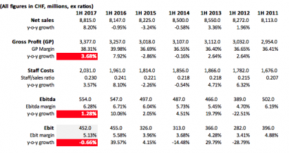 K+N revenue, gross profit, costs (Data source K+N, calculations made by Hedging Beta)