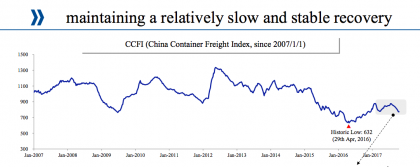CCFI trends (Cosco Q3 presentation)